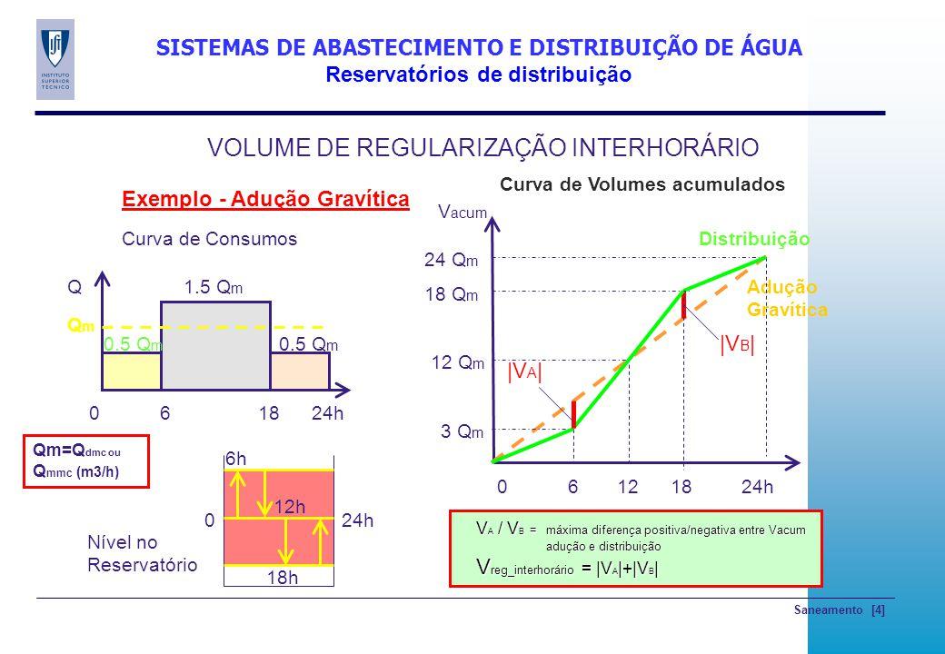 Saneamento [5] SISTEMAS DE ABASTECIMENTO E DISTRIBUIÇÃO DE ÁGUA Reservatórios de distribuição/ Volume de regularização diário ou interhorário Adução Gravítica (MSBII.4, p.15) a = Qm = Q dmc_40 ou Q mmc_40 (m3/h) consoante condutas dimensionadas para o dia de maior consumo ou o mês de maior consumo Adução Gravítica (MSBII.4, p.15)