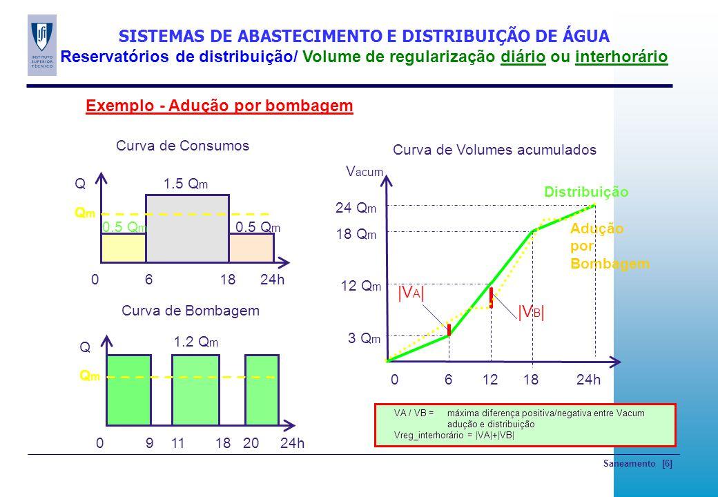 Saneamento [7] SISTEMAS DE ABASTECIMENTO E DISTRIBUIÇÃO DE ÁGUA Reservatórios de distribuição/ Volume de regularização diário ou interhorário Adução por Bombagem (MSBII.4, p.15)
