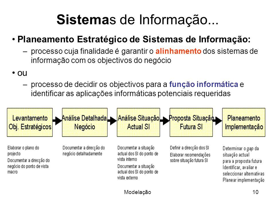 Modelação10 Sistemas de Informação... Planeamento Estratégico de Sistemas de Informação: –processo cuja finalidade é garantir o alinhamento dos sistem