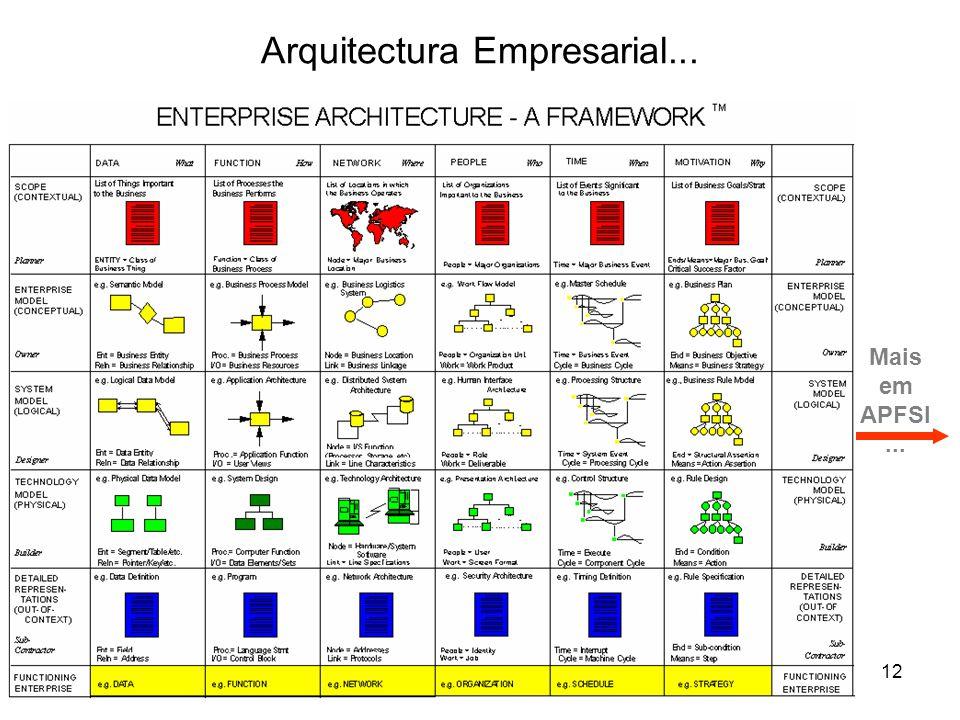 Modelação12 Mais em APFSI... Arquitectura Empresarial...