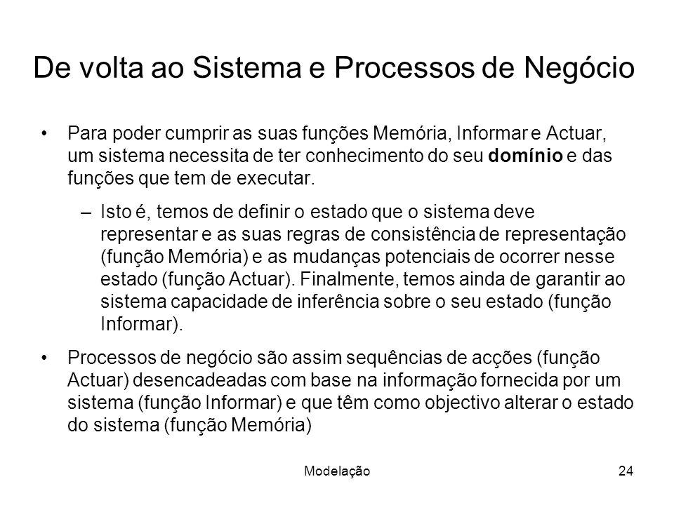 Modelação24 De volta ao Sistema e Processos de Negócio Para poder cumprir as suas funções Memória, Informar e Actuar, um sistema necessita de ter conh