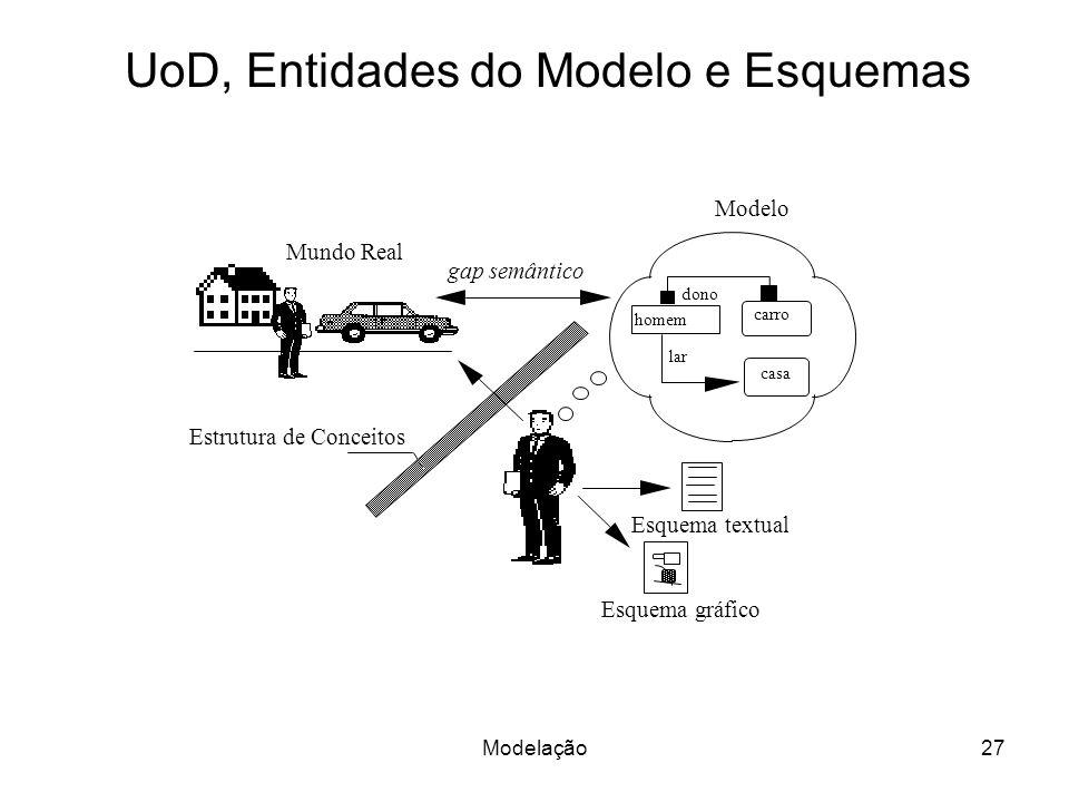 Modelação27 Mundo Real Estrutura de Conceitos Modelo gap semântico dono homem casa carro lar Esquema textual Esquema gráfico UoD, Entidades do Modelo