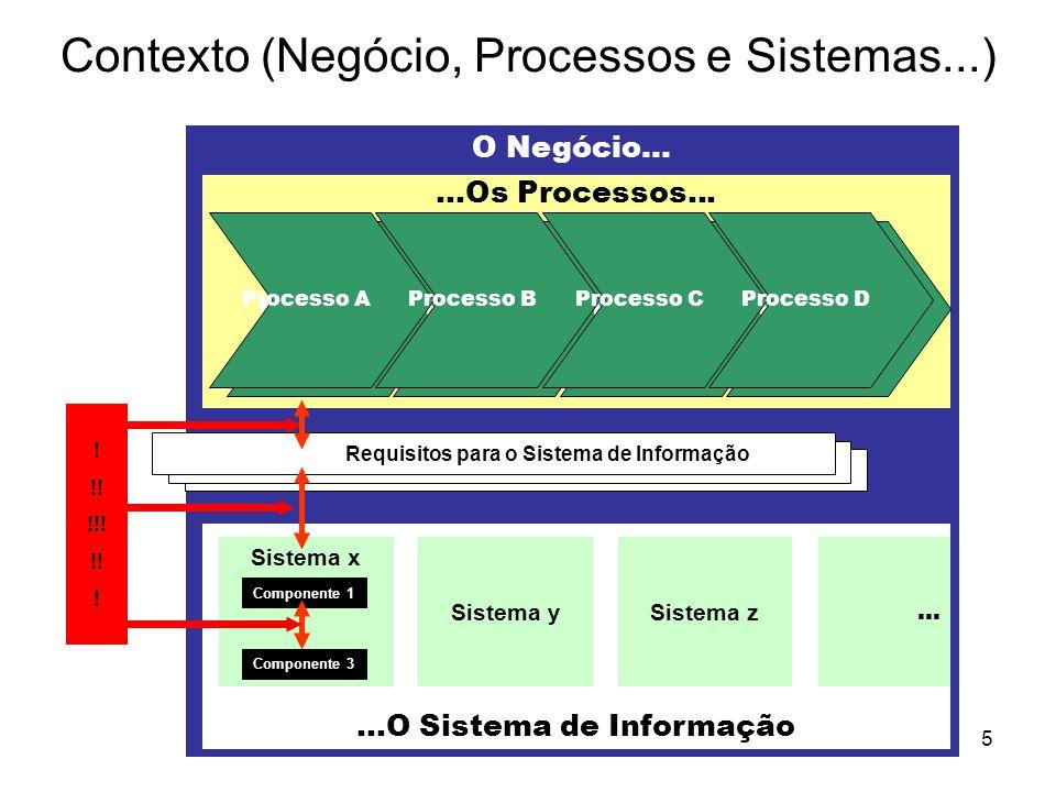 Modelação5 Contexto (Negócio, Processos e Sistemas...) O Negócio......Os Processos......O Sistema de Informação Sistema ySistema z Sistema x Component