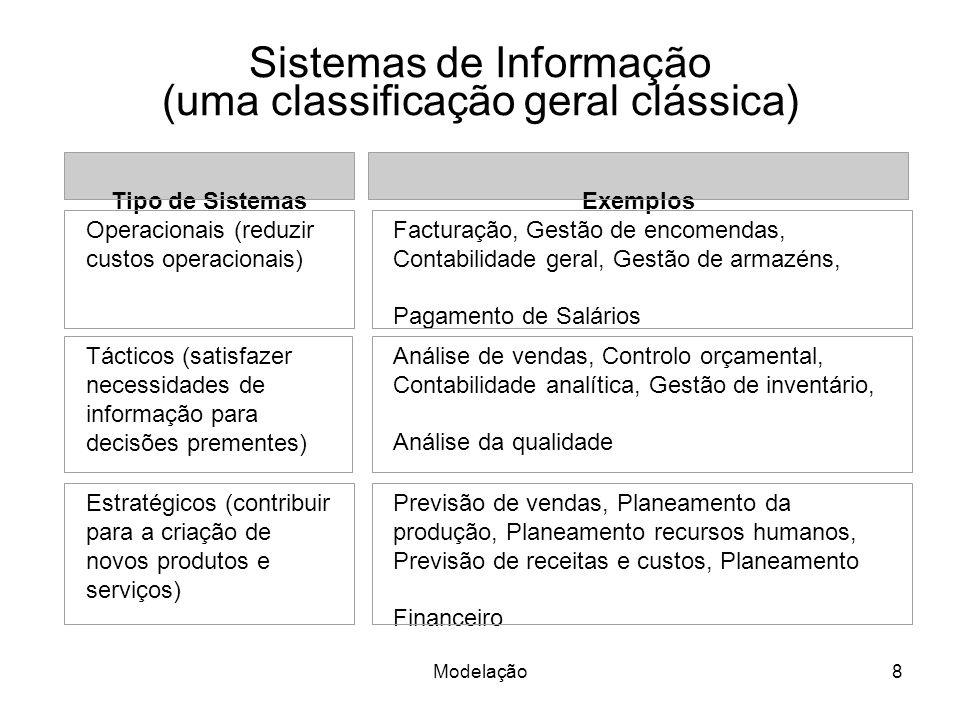 Modelação8 Sistemas de Informação (uma classificação geral clássica) Tipo de SistemasExemplos Operacionais (reduzir custos operacionais) Facturação, G