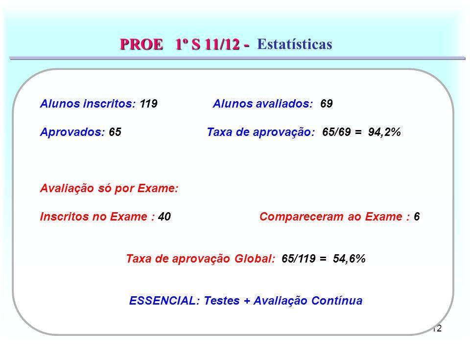 12 PROE 1º S 11/12 - PROE 1º S 11/12 - Estatísticas Alunos inscritos: 119 Alunos avaliados: 69 Aprovados: 65 Taxa de aprovação: 65/69 = 94,2% Avaliaçã