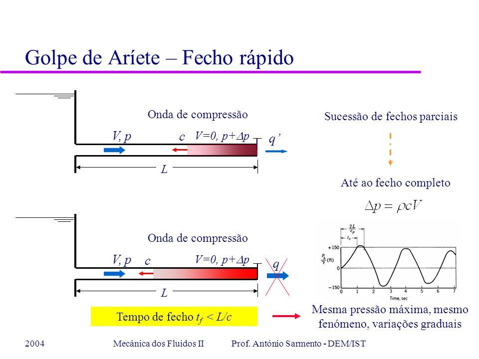 2004Mecânica dos Fluidos II Prof. António Sarmento - DEM/IST Golpe de Aríete – Fecho rápido q V=0, p+ p V, p c L Onda de compressão Sucessão de fechos