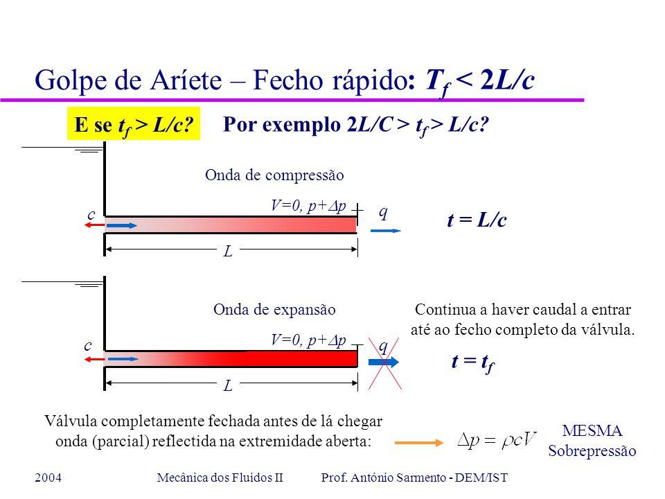 2004Mecânica dos Fluidos II Prof. António Sarmento - DEM/IST Golpe de Aríete – Fecho rápido E se t f > L/c? Por exemplo 2L/C > t f > L/c? t = L/c t =