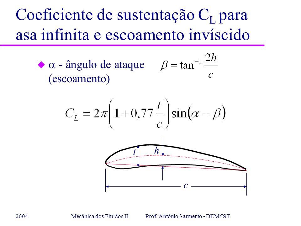 2004Mecânica dos Fluidos II Prof. António Sarmento - DEM/IST Coeficiente de sustentação C L para asa infinita e escoamento invíscido u - ângulo de ata