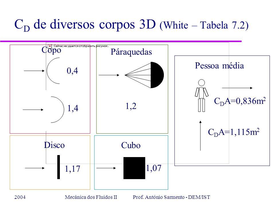 2004Mecânica dos Fluidos II Prof. António Sarmento - DEM/IST C D de diversos corpos 3D (White – Tabela 7.2) C D A=0,836m 2 1,4 Copo 1,2 1,07 1,17 Disc