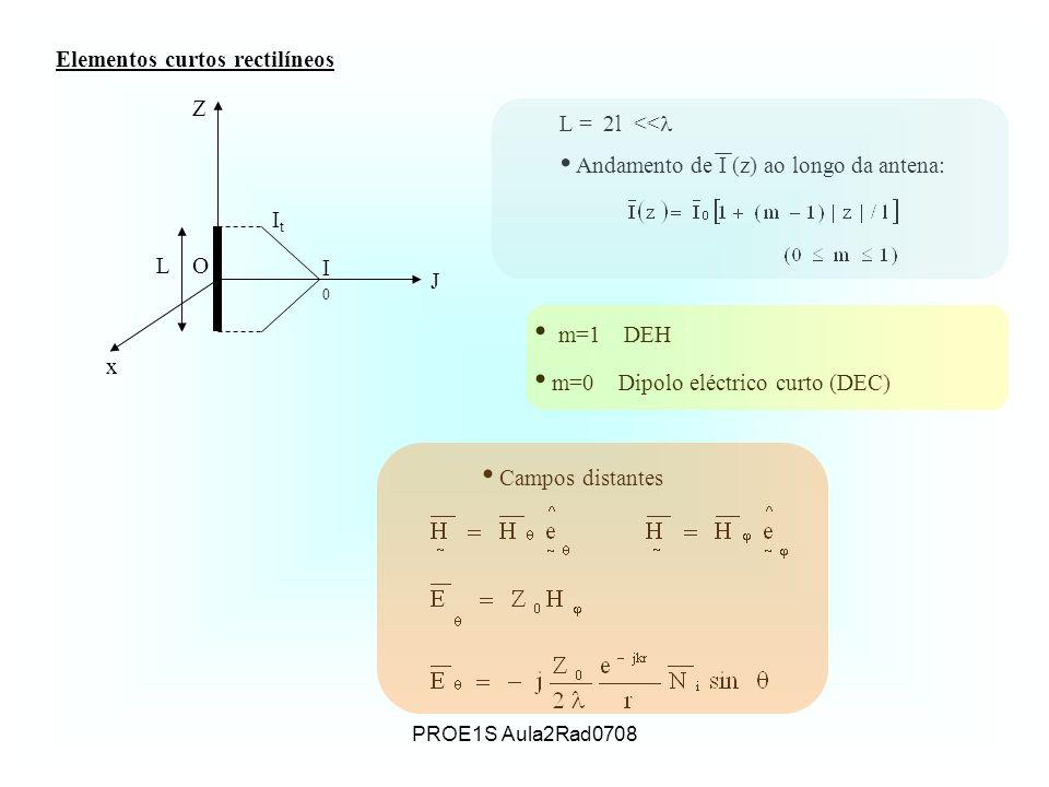 PROE1S Aula2Rad0708 Elementos curtos rectilíneos J I0I0 ItIt OL x Z m=1 DEH m=0 Dipolo eléctrico curto (DEC) Campos distantes L = 2l << Andamento de I (z) ao longo da antena:
