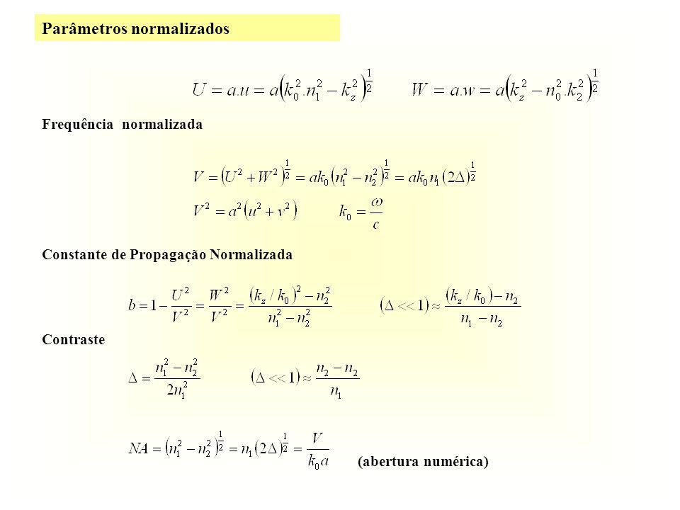Frequência normalizada Constante de Propagação Normalizada Contraste (abertura numérica)