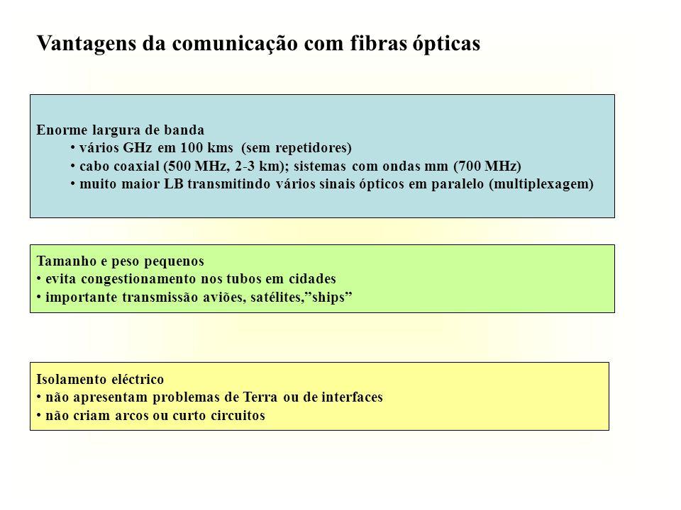 Vantagens da comunicação com fibras ópticas Enorme largura de banda vários GHz em 100 kms (sem repetidores) cabo coaxial (500 MHz, 2-3 km); sistemas c