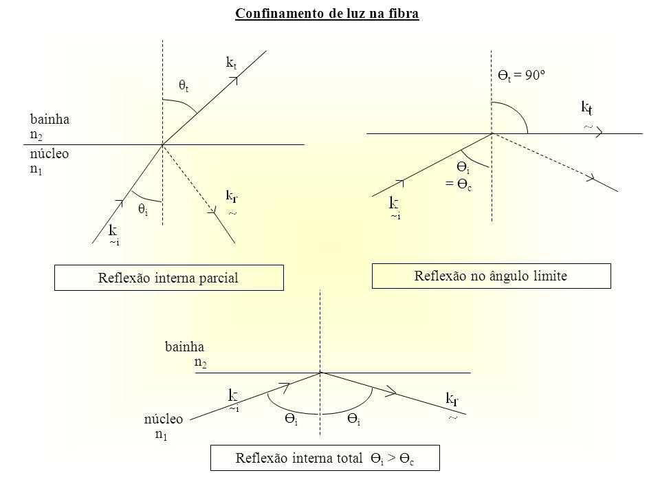 Confinamento de luz na fibra θiθi bainha n 2 θtθt núcleo n 1 ktkt Ө i = Ө c Ө t = 90º Reflexão interna parcial Reflexão no ângulo limite ӨiӨi ӨiӨi Ref