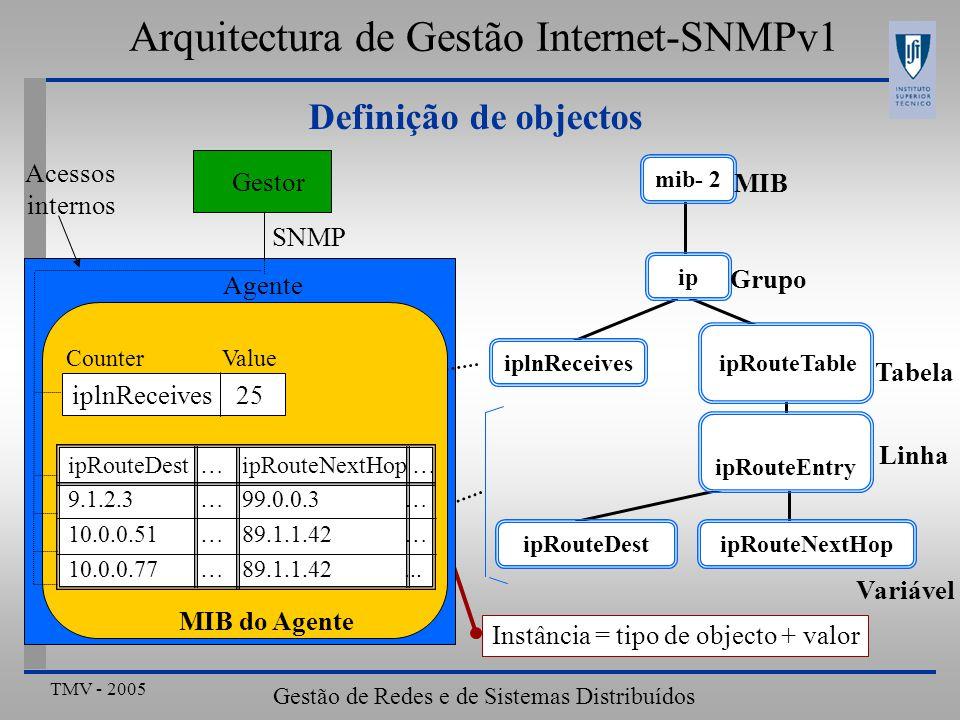 TMV - 2005 Gestão de Redes e de Sistemas Distribuídos Definição de objectos Arquitectura de Gestão Internet-SNMPv1 mib- 2 ip iplnReceives ipRouteTable