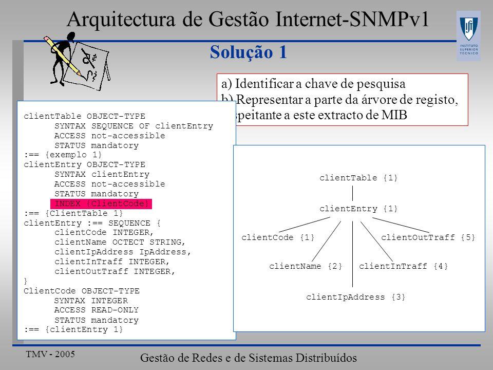 TMV - 2005 Gestão de Redes e de Sistemas Distribuídos Solução 1 Arquitectura de Gestão Internet-SNMPv1 a) Identificar a chave de pesquisa b) Represent