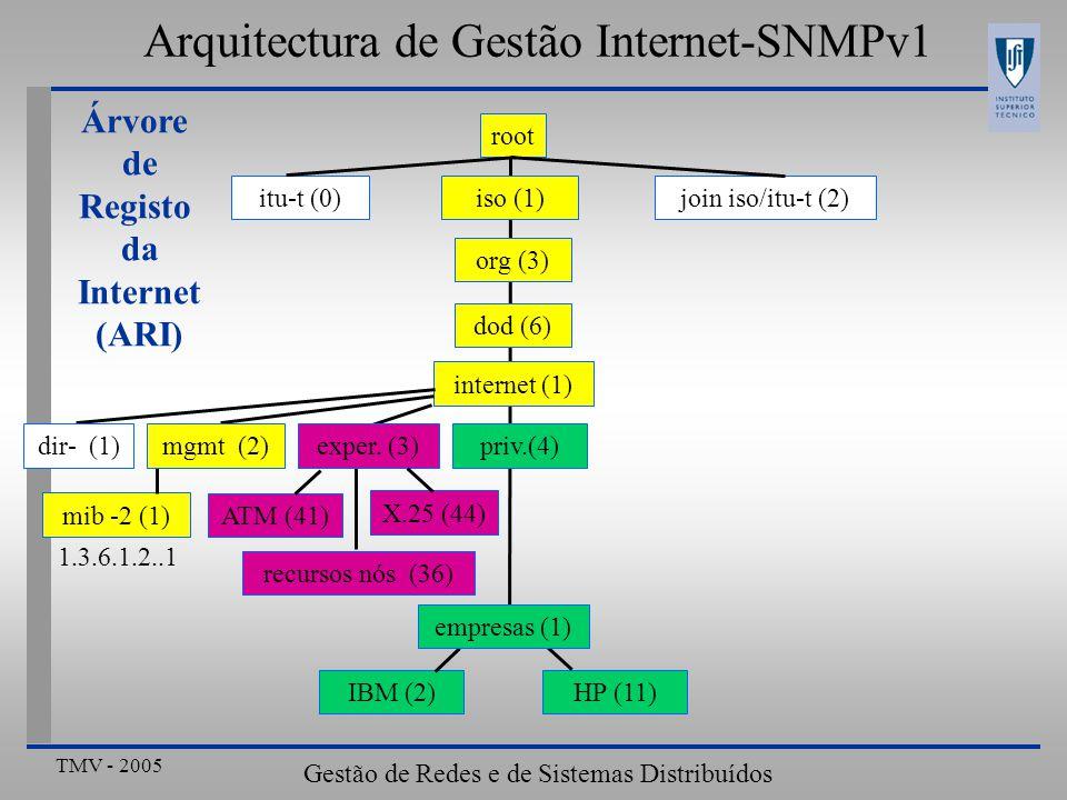 TMV - 2005 Gestão de Redes e de Sistemas Distribuídos Arquitectura de Gestão Internet-SNMPv1 Codificação da informação Componente de aplicação (SNMP) Representação da informação de forma estruturada Sintaxe abstracta (ASN.1) Mapeamento local para armazenamento ou visualização Componente de transferência de dados (UDP/IP/...) Representação da informação de forma não estruturada SDUs para comunicação entre camadas adjacentes PDUs para comunicação entre camadas pares Sintaxe de transferência (ex: ASCII) Necessidade de codificação para converter os formatos