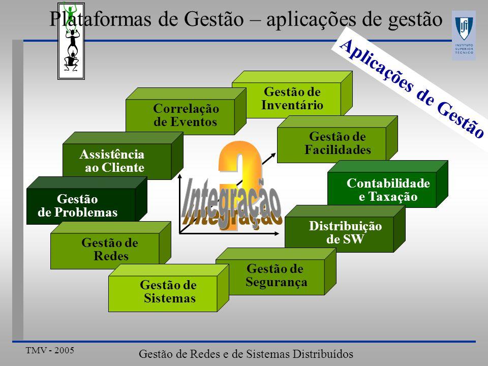 TMV - 2005 Gestão de Redes e de Sistemas Distribuídos Gestão de Inventário Gestão de Facilidades Distribuição de SW Gestão de Segurança Contabilidade e Taxação Correlação de Eventos Assistência ao Cliente Gestão de Problemas Gestão de Redes Gestão de Sistemas Plataformas de Gestão – aplicações de gestão Aplicações de Gestão