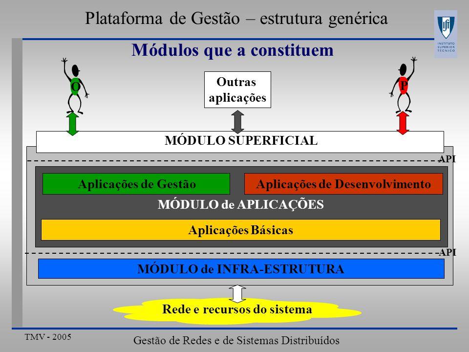TMV - 2005 Gestão de Redes e de Sistemas Distribuídos Plataforma de Gestão – estrutura genérica Módulos que a constituem MÓDULO de INFRA-ESTRUTURA API Outras aplicações O P Aplicações de Desenvolvimento Aplicações de Gestão Aplicações Básicas API MÓDULO de APLICAÇÕES MÓDULO SUPERFICIAL Rede e recursos do sistema