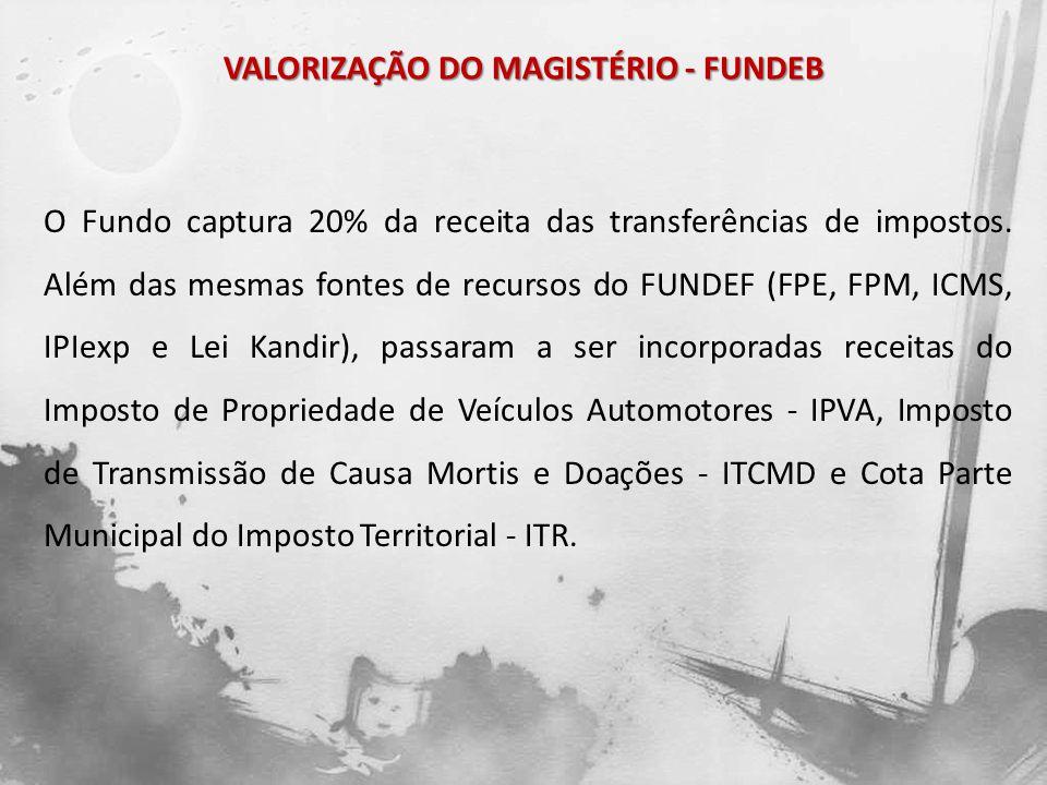 VALORIZAÇÃO DO MAGISTÉRIO - FUNDEB O Fundo captura 20% da receita das transferências de impostos. Além das mesmas fontes de recursos do FUNDEF (FPE, F