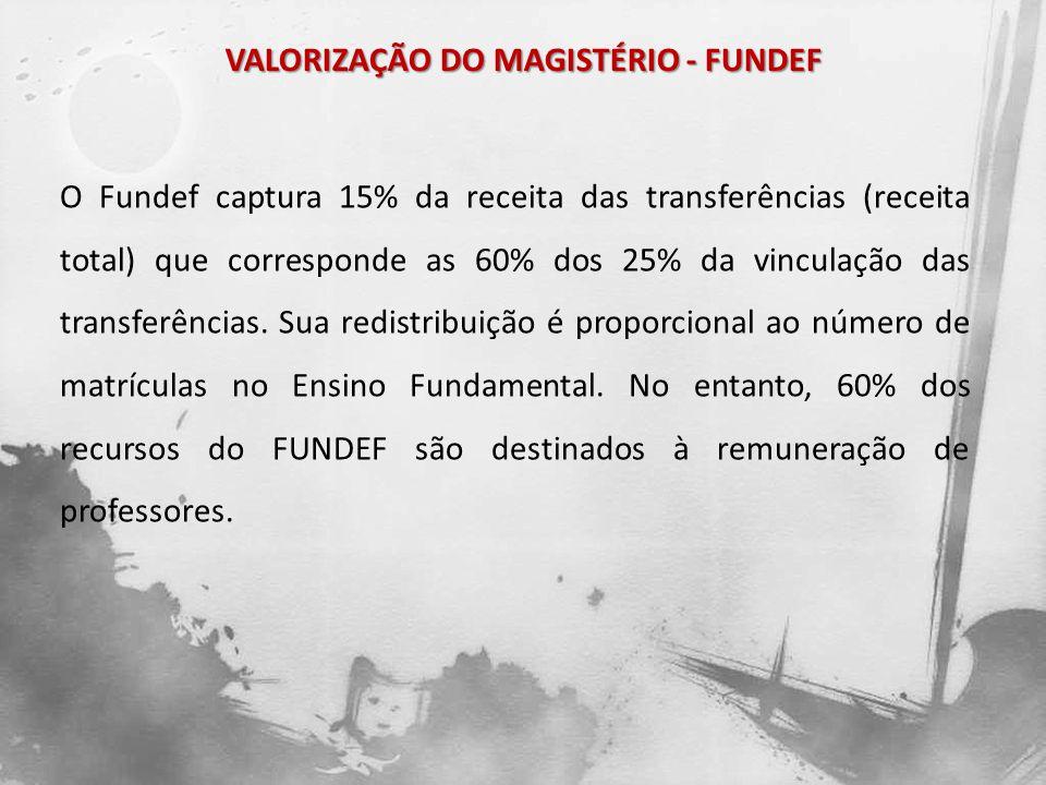 VALORIZAÇÃO DO MAGISTÉRIO - FUNDEF O Fundef captura 15% da receita das transferências (receita total) que corresponde as 60% dos 25% da vinculação das
