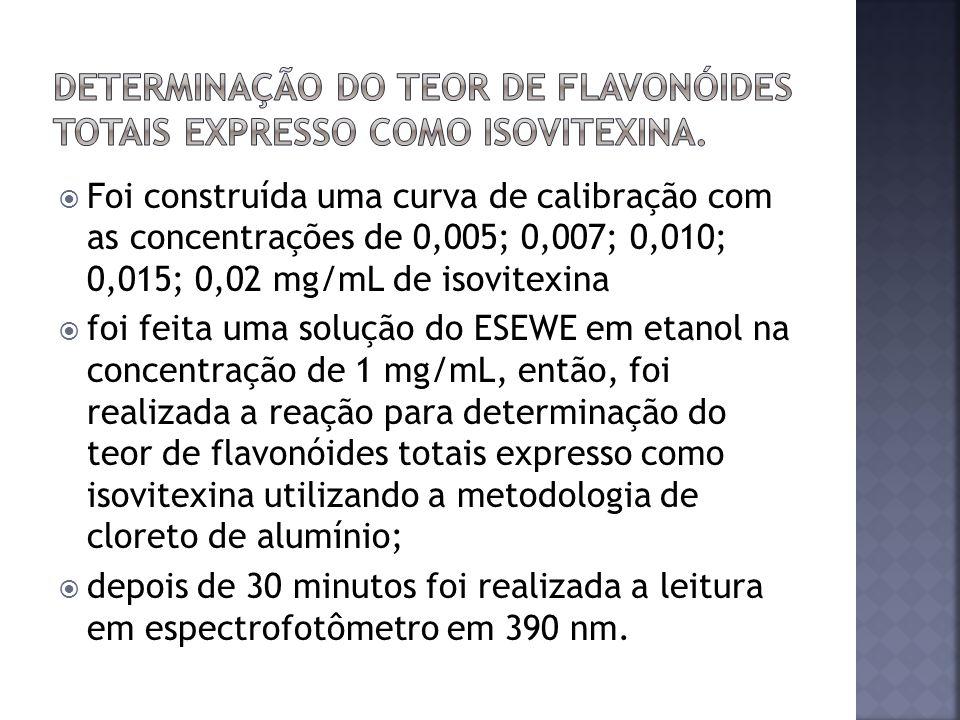 Foi construída uma curva de calibração com as concentrações de 0,005; 0,007; 0,010; 0,015; 0,02 mg/mL de isovitexina foi feita uma solução do ESEWE em