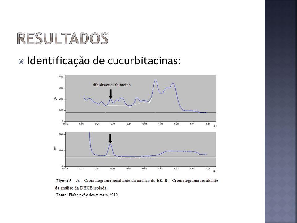 Identificação de cucurbitacinas: Figura 4 Fonte: Elaboração dos autores. 2010. Figura 5