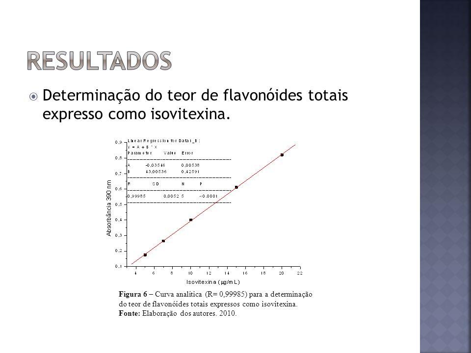 Determinação do teor de flavonóides totais expresso como isovitexina. Figura 6 – Curva analítica (R= 0,99985) para a determinação do teor de flavonóid