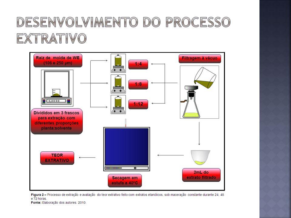 Obtenção do Extrato Seco Etanólico (ESEWE): foi obtido por maceração; RMWE na granulometria de 106 µm com etanol (na proporção de 1:8); durante 72 horas.