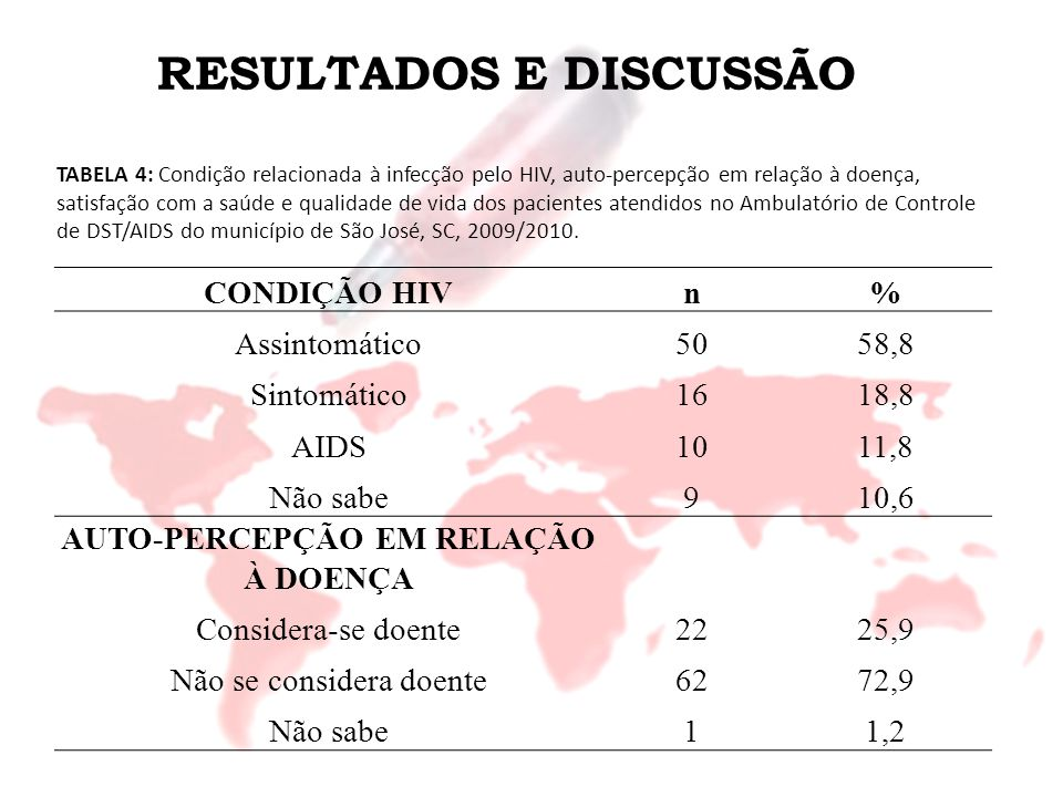 RESULTADOS E DISCUSSÃO CONDIÇÃO HIVn% Assintomático5058,8 Sintomático1618,8 AIDS1011,8 Não sabe910,6 AUTO-PERCEPÇÃO EM RELAÇÃO À DOENÇA Considera-se d