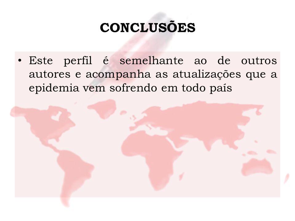 CONCLUSÕES Este perfil é semelhante ao de outros autores e acompanha as atualizações que a epidemia vem sofrendo em todo país