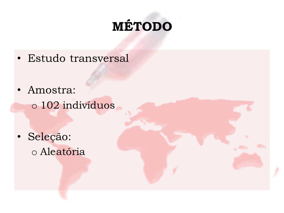 MÉTODO Estudo transversal Amostra: o 102 indivíduos Seleção: o Aleatória