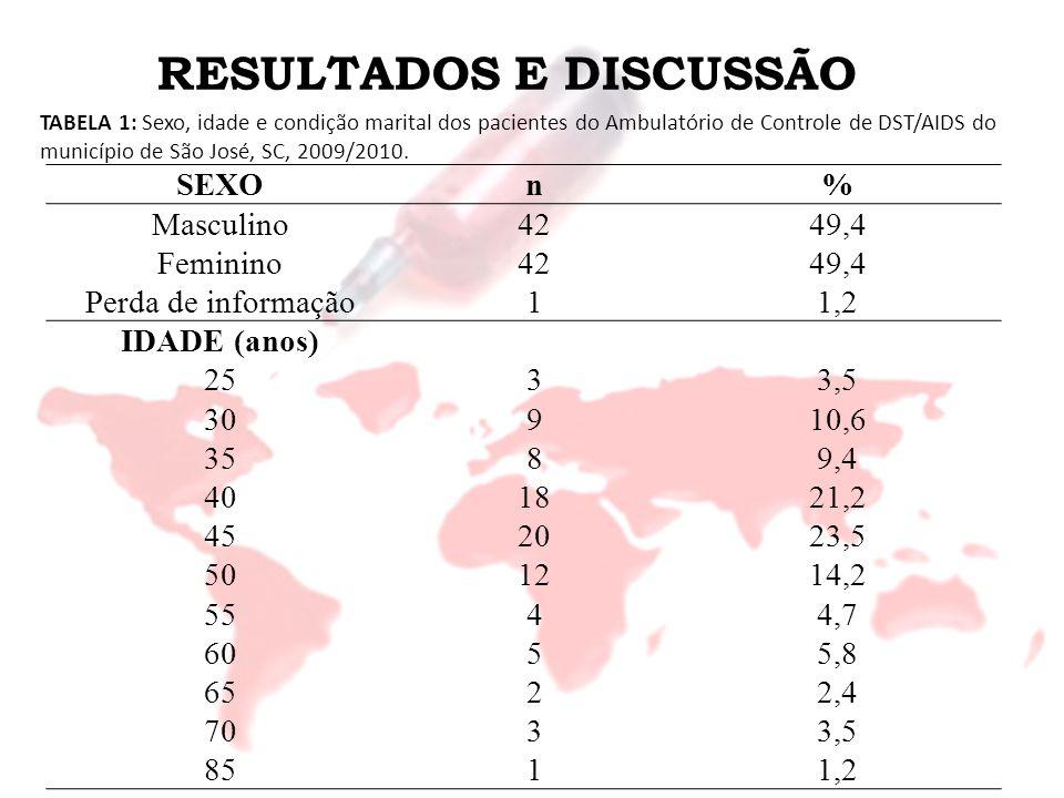 RESULTADOS E DISCUSSÃO CONDIÇÃO MARITAL Solteiro3136,5 Casado1517,6 Vivendo como casado2327,1 Separado55,9 Divorciado55,9 Viúvo67,1 TABELA 1: Sexo, idade e condição marital dos pacientes do Ambulatório de Controle de DST/AIDS do município de São José, SC, 2009/2010.