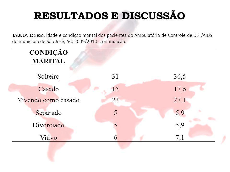 RESULTADOS E DISCUSSÃO CONDIÇÃO MARITAL Solteiro3136,5 Casado1517,6 Vivendo como casado2327,1 Separado55,9 Divorciado55,9 Viúvo67,1 TABELA 1: Sexo, id