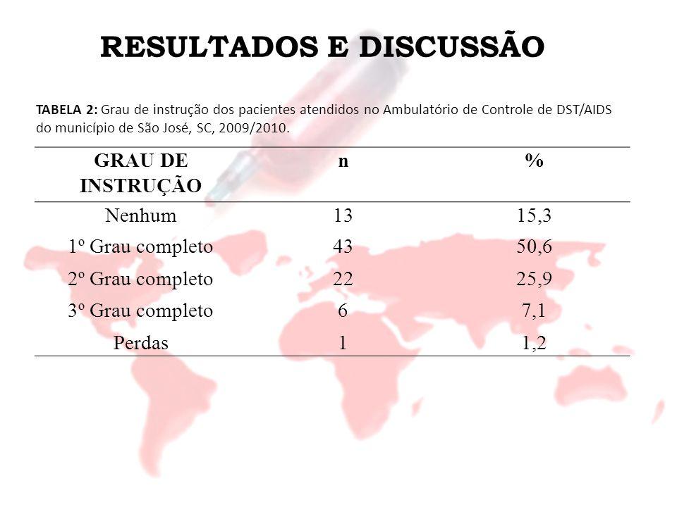 RESULTADOS E DISCUSSÃO FORMA DE INFECÇÃOn% Sexo com homem4957,6 Sexo com mulher2124,7 Injetando drogas55,9 Derivados de sangue33,5 Outros11,2 Não sabe67,1 TABELA 3: Forma de infecção, ano de infecção e ano do primeiro teste positivo relatados pelos pacientes atendidos no Ambulatório de Controle de DST/AIDS do município de São José, SC, 2009/2010.