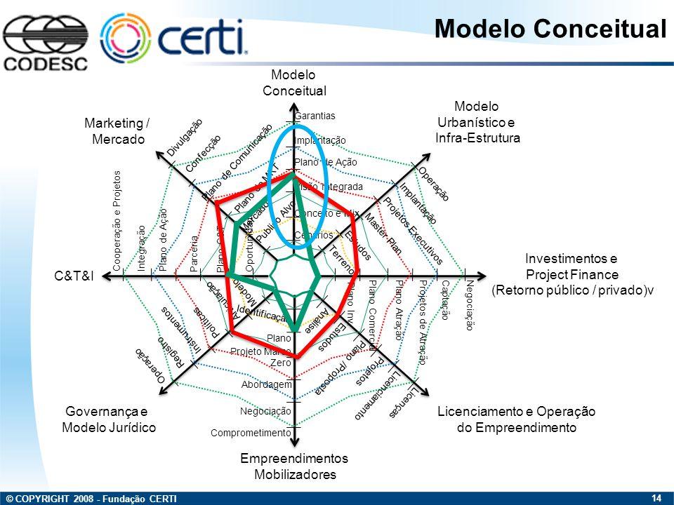 © COPYRIGHT 2008 - Fundação CERTI 14 Modelo Conceitual Modelo Urbanístico e Infra-Estrutura Investimentos e Project Finance (Retorno público / privado