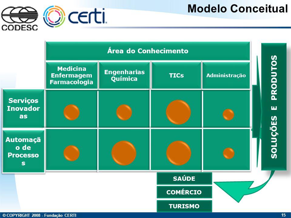 © COPYRIGHT 2008 - Fundação CERTI 15 Área do Conhecimento Serviços Inovador as Automaçã o de Processo s Medicina Enfermagem Farmacologia Medicina Enfe