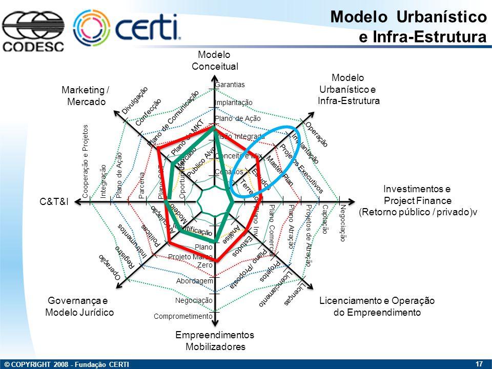 © COPYRIGHT 2008 - Fundação CERTI 17 Modelo Conceitual Modelo Urbanístico e Infra-Estrutura Investimentos e Project Finance (Retorno público / privado