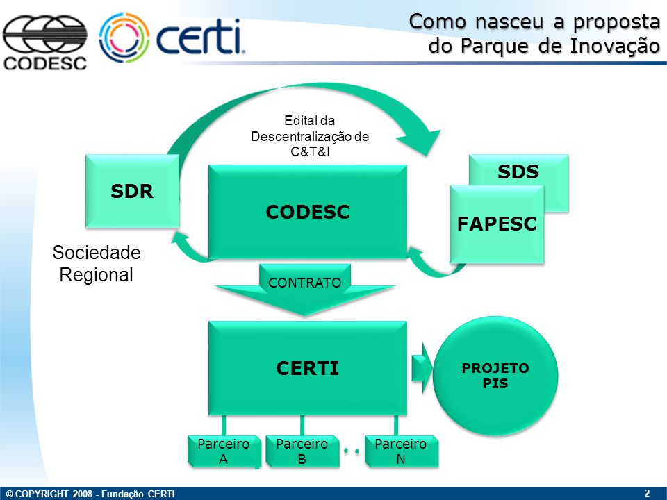 © COPYRIGHT 2008 - Fundação CERTI 2 SDS CODESC FAPESC CERTI Parceiro A Parceiro B Parceiro N PROJETO PIS CONTRATO SDR Como nasceu a proposta do Parque