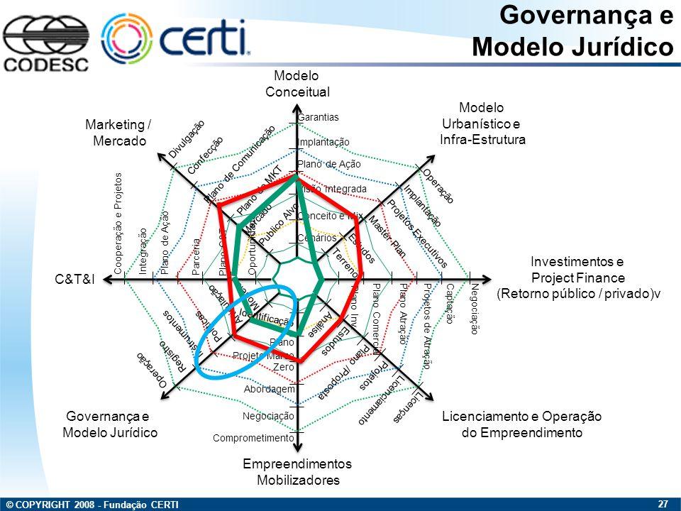 © COPYRIGHT 2008 - Fundação CERTI 27 Modelo Conceitual Modelo Urbanístico e Infra-Estrutura Investimentos e Project Finance (Retorno público / privado