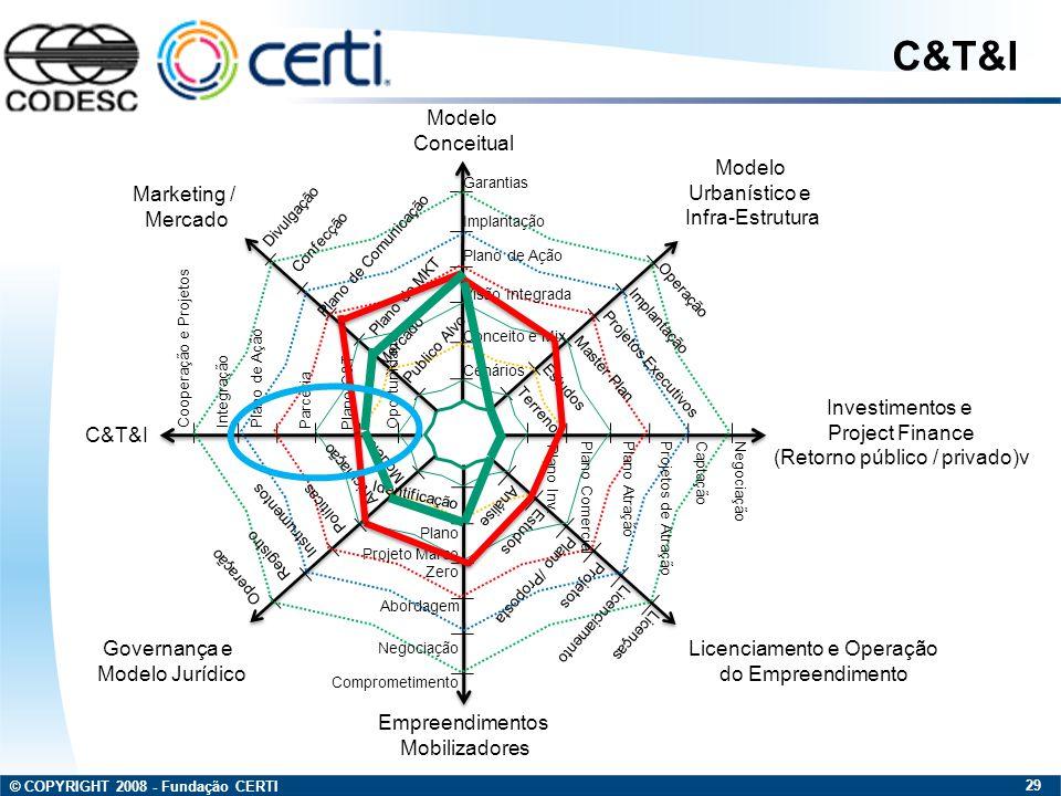 © COPYRIGHT 2008 - Fundação CERTI 29 Modelo Conceitual Modelo Urbanístico e Infra-Estrutura Investimentos e Project Finance (Retorno público / privado
