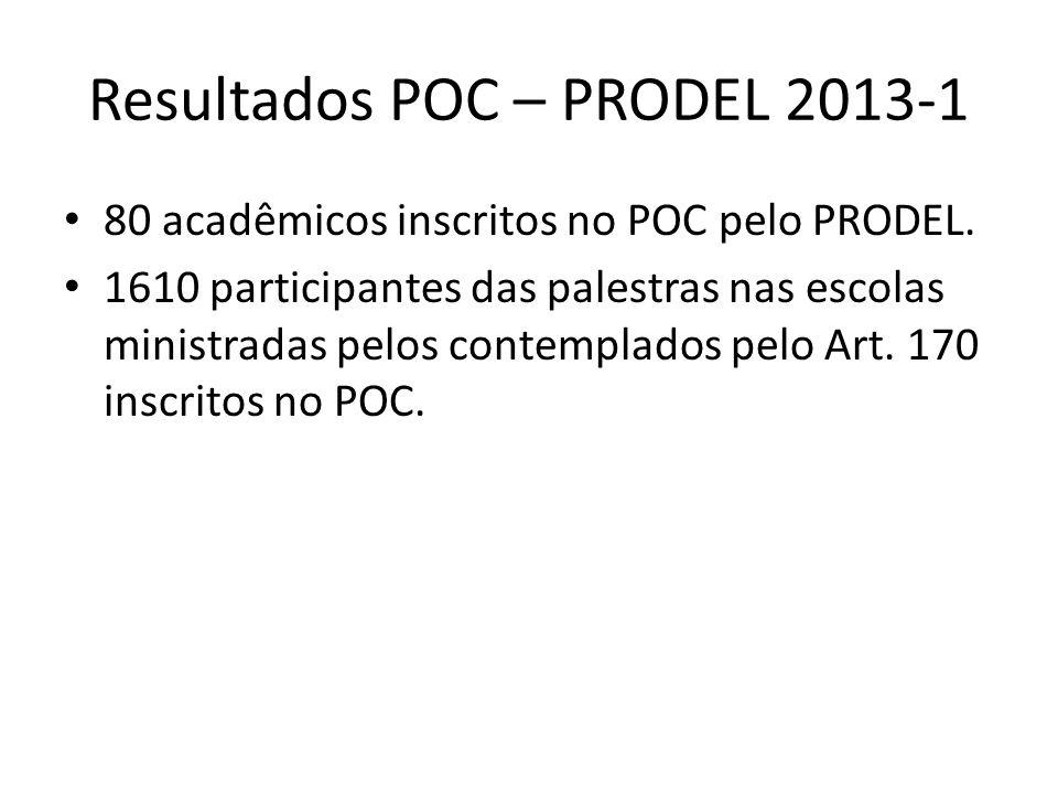 Resultados POC – PRODEL 2013-1 80 acadêmicos inscritos no POC pelo PRODEL. 1610 participantes das palestras nas escolas ministradas pelos contemplados