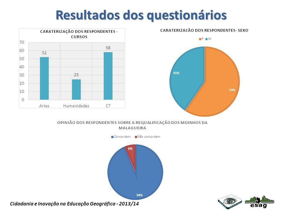 Projeto Nós Propomos Cidadania e Inovação na Educação Geográfica - 2013/14 Resultados dos questionários