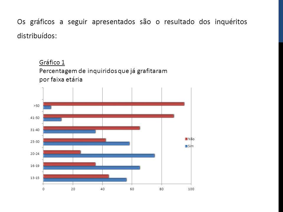 Os gráficos a seguir apresentados são o resultado dos inquéritos distribuídos: Gráfico 1 Percentagem de inquiridos que já grafitaram por faixa etária