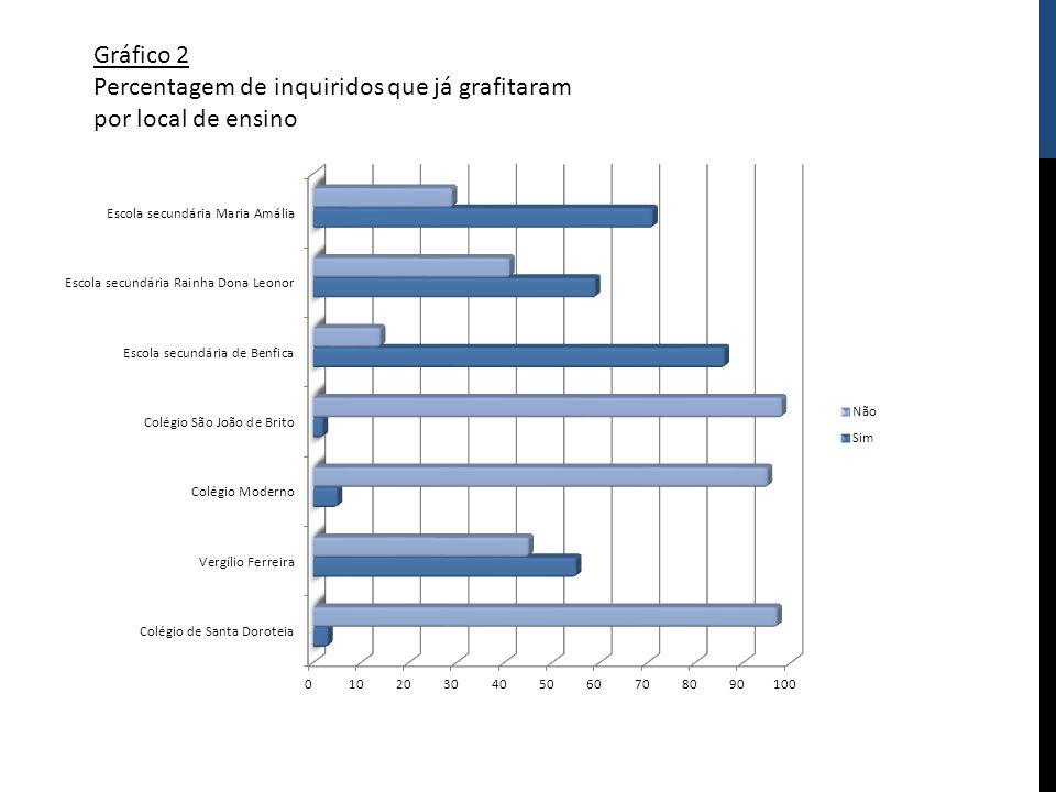 Gráfico 2 Percentagem de inquiridos que já grafitaram por local de ensino