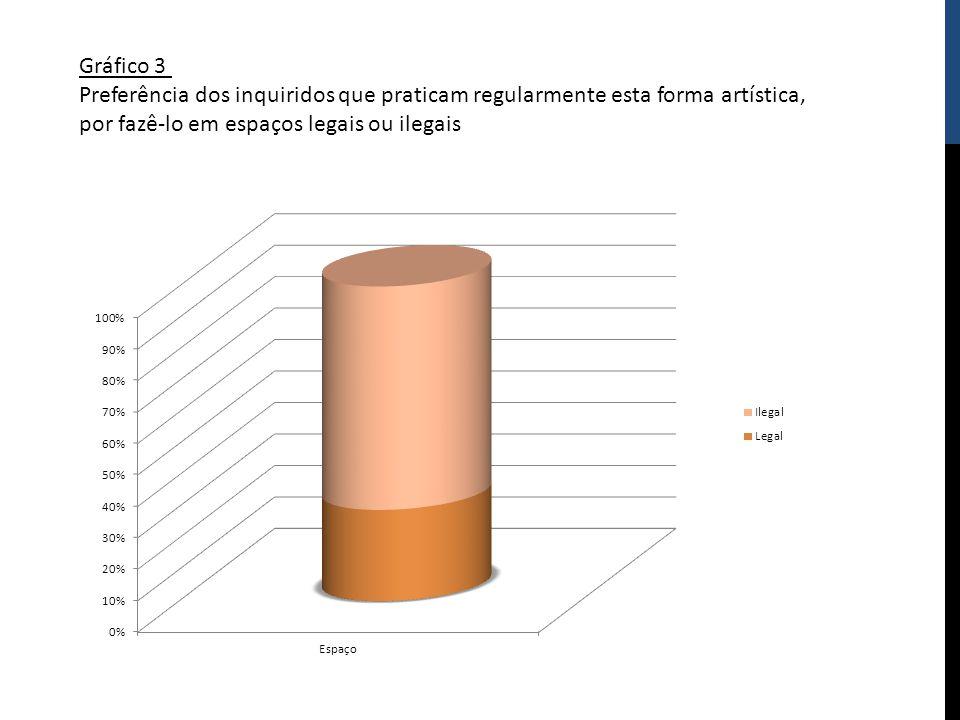 Gráfico 3 Preferência dos inquiridos que praticam regularmente esta forma artística, por fazê-lo em espaços legais ou ilegais