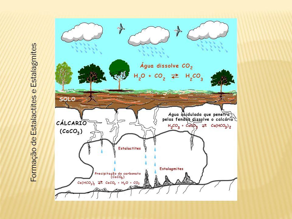 Formação de Estalactites e Estalagmites
