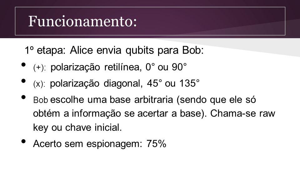 Funcionamento: 1º etapa: Alice envia qubits para Bob: (+): polarização retilínea, 0° ou 90° (x): polarização diagonal, 45° ou 135° Bob escolhe uma bas