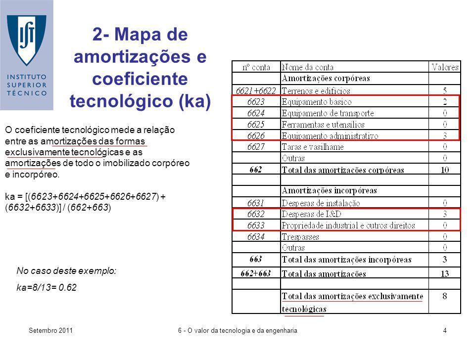 Setembro 20116 - O valor da tecnologia e da engenharia4 2- Mapa de amortizações e coeficiente tecnológico (ka) O coeficiente tecnológico mede a relação entre as amortizações das formas exclusivamente tecnológicas e as amortizações de todo o imobilizado corpóreo e incorpóreo.