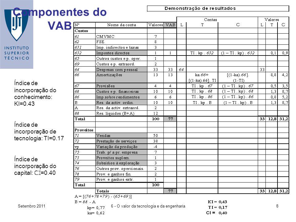 Setembro 20118 Componentes do VAB Índice de incorporação do conhecimento: KI=0.43 Índice de incorporação de tecnologia: TI=0.17 Índice de incorporação do capital: CI =0.40 6 - O valor da tecnologia e da engenharia