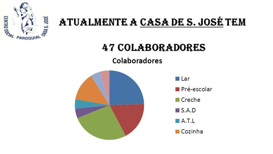 Atualmente a Casa de S. José tem 47 colaboradores